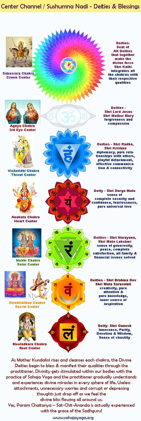 sushumna-nadi-blessings-deities-aumaparna