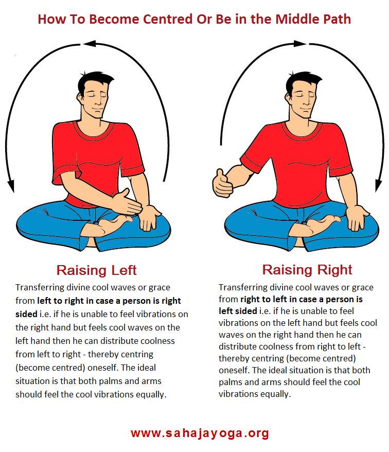 bandhan-sahaja-yoga-aumaparna