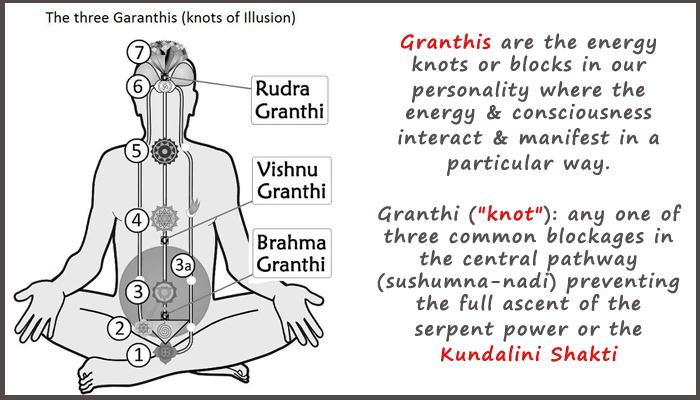 granthis-sahaja-yoga