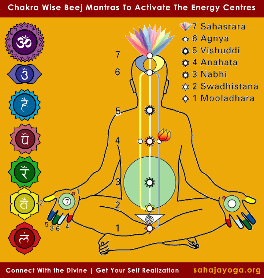 chakra-wise-beej-mantras-sahaja-yoga